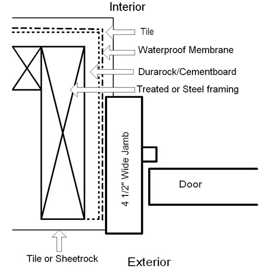 Club 190 Commercial Steamroom Door