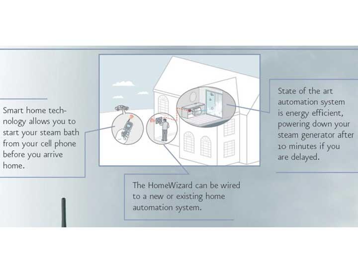 homewizard wireless steamroom control